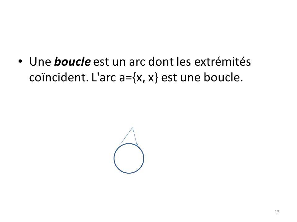 Une boucle est un arc dont les extrémités coïncident