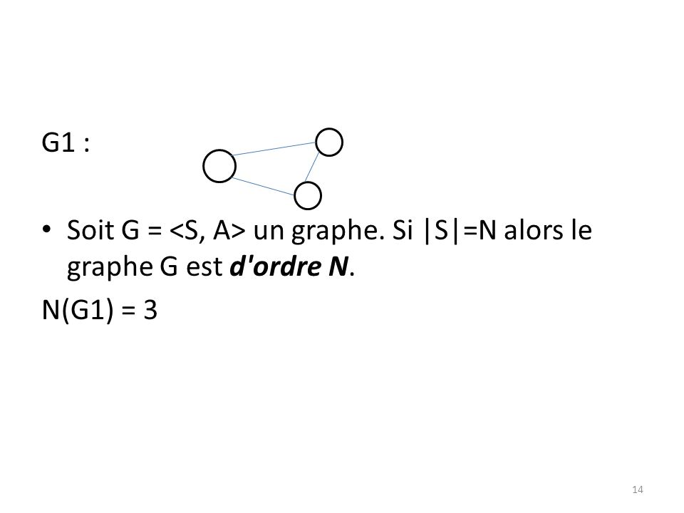 G1 : Soit G = <S, A> un graphe. Si |S|=N alors le graphe G est d ordre N. N(G1) = 3