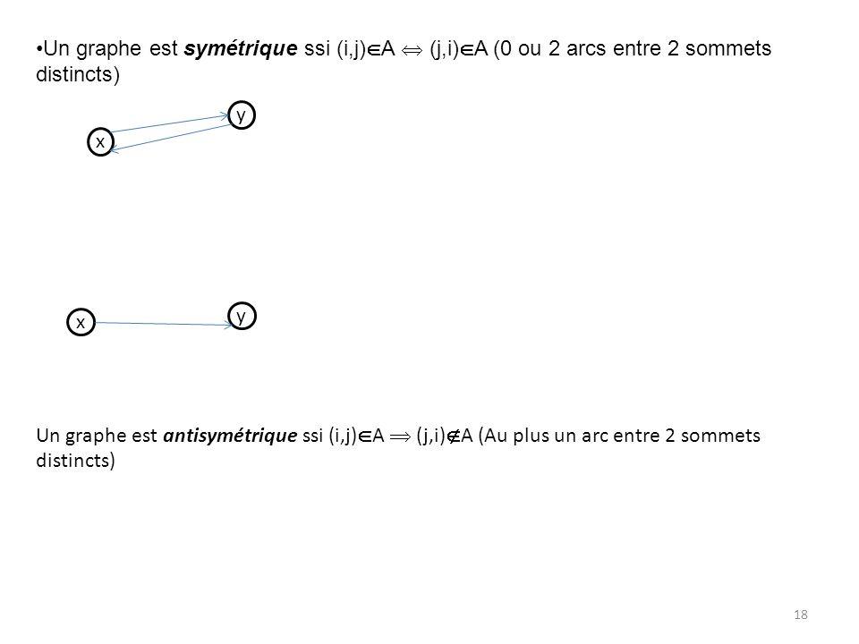 Un graphe est symétrique ssi (i,j)A  (j,i)A (0 ou 2 arcs entre 2 sommets distincts)