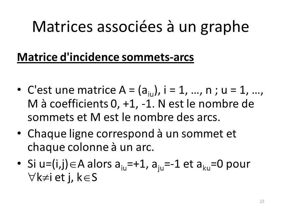 Matrices associées à un graphe