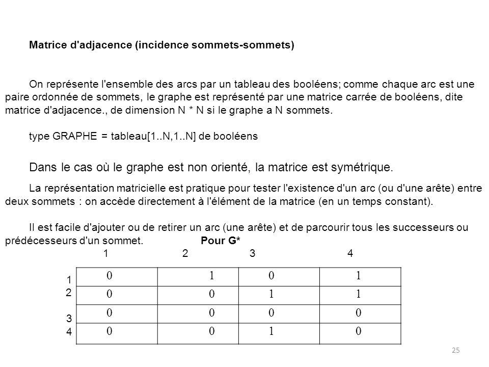 Dans le cas où le graphe est non orienté, la matrice est symétrique. 1