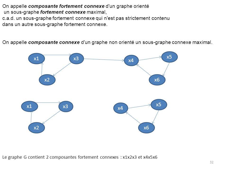 On appelle composante fortement connexe d un graphe orienté