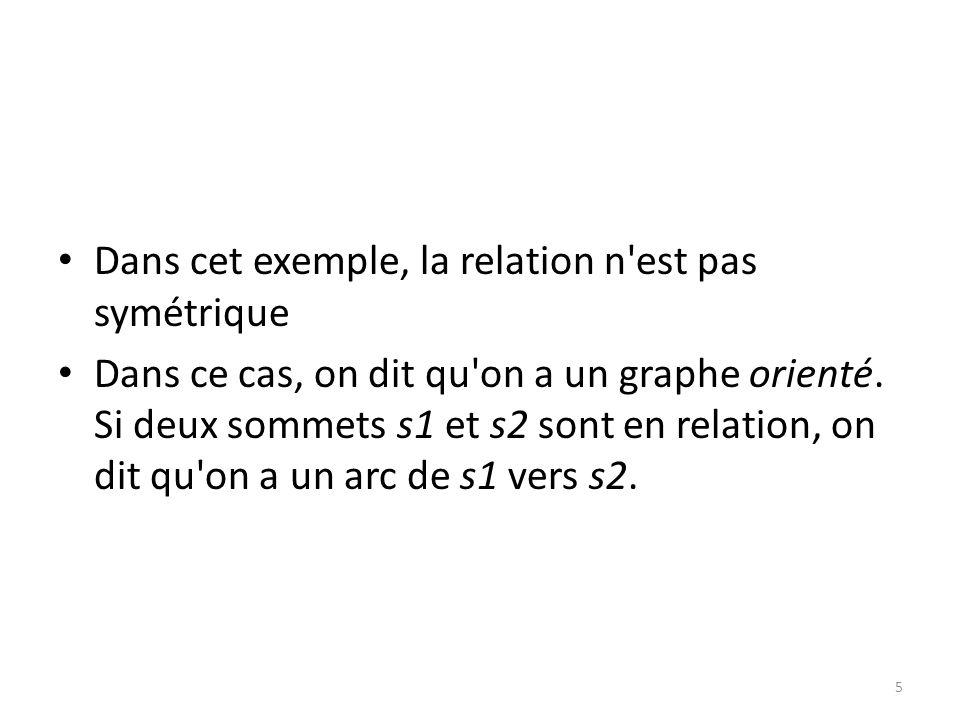 Dans cet exemple, la relation n est pas symétrique