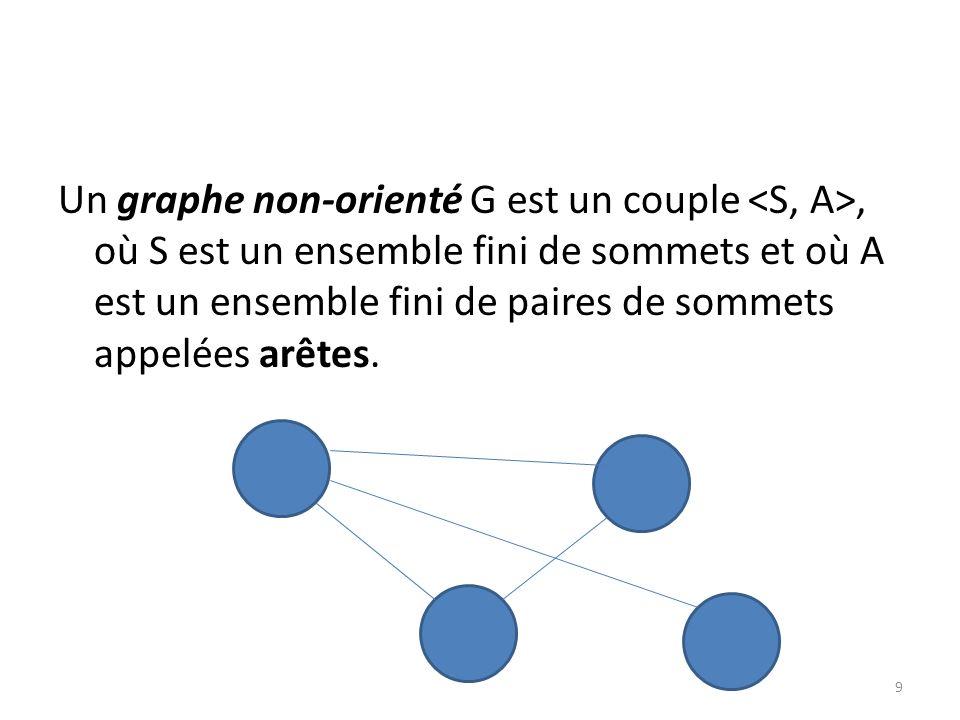 Un graphe non-orienté G est un couple <S, A>, où S est un ensemble fini de sommets et où A est un ensemble fini de paires de sommets appelées arêtes.