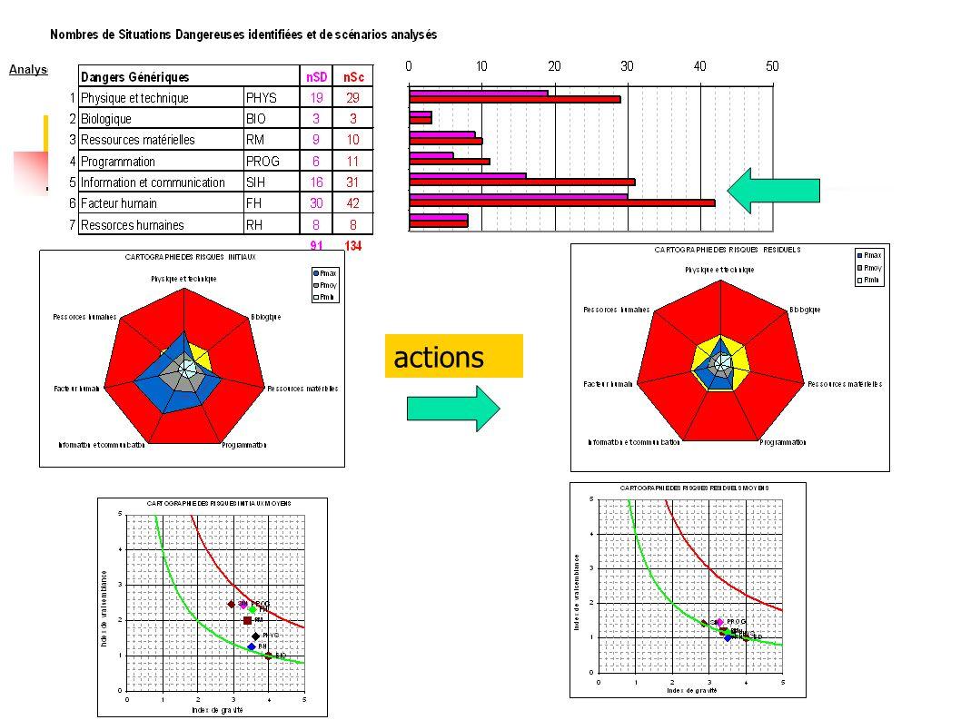 Analyse et évaluation par Danger