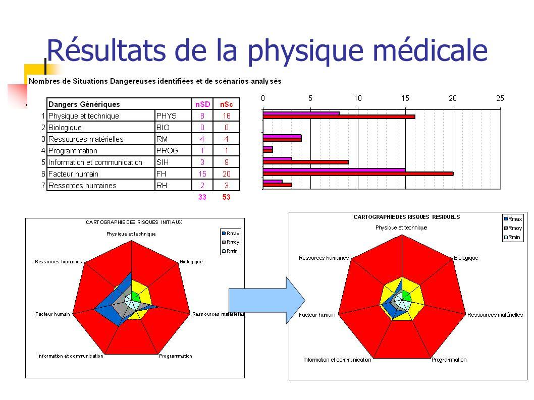 Résultats de la physique médicale