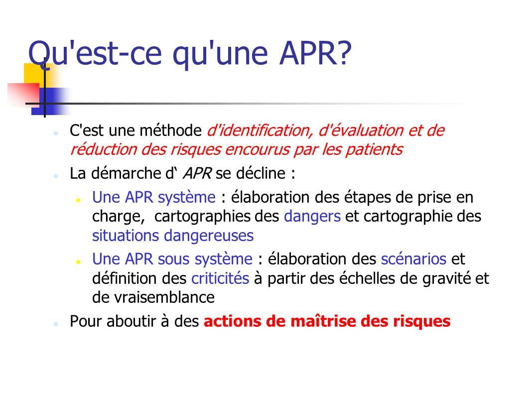 Qu est-ce qu une APR C est une méthode d identification, d évaluation et de réduction des risques encourus par les patients.