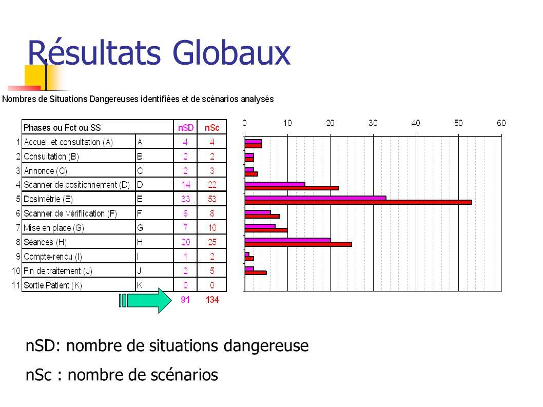 Résultats Globaux nSD: nombre de situations dangereuse