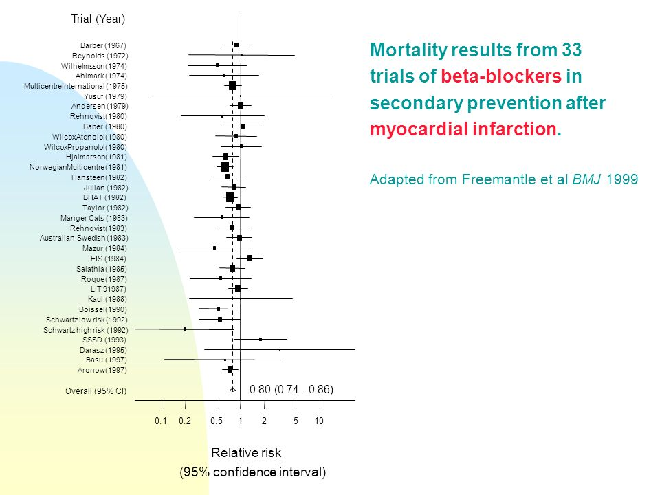 Mortality results from 33 trials of beta-blockers in