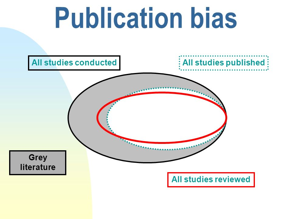 Publication bias All studies conducted All studies published Grey
