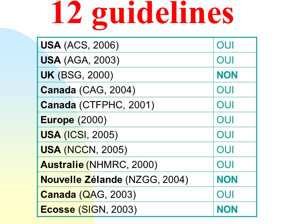12 guidelines USA (ACS, 2006) OUI USA (AGA, 2003) UK (BSG, 2000) NON