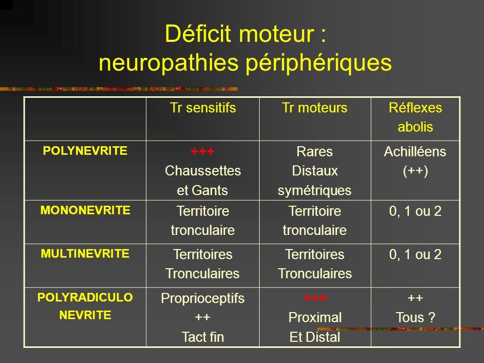 Déficit moteur : neuropathies périphériques
