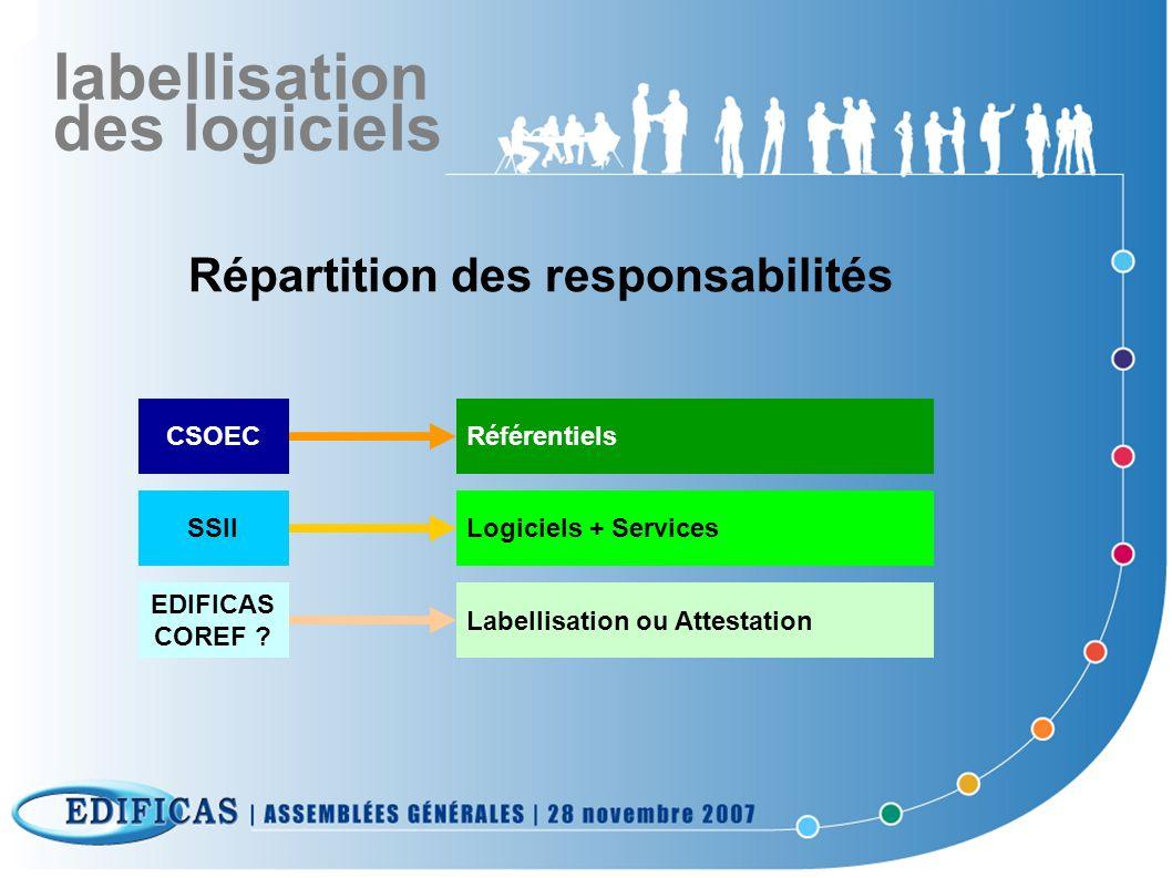 Répartition des responsabilités