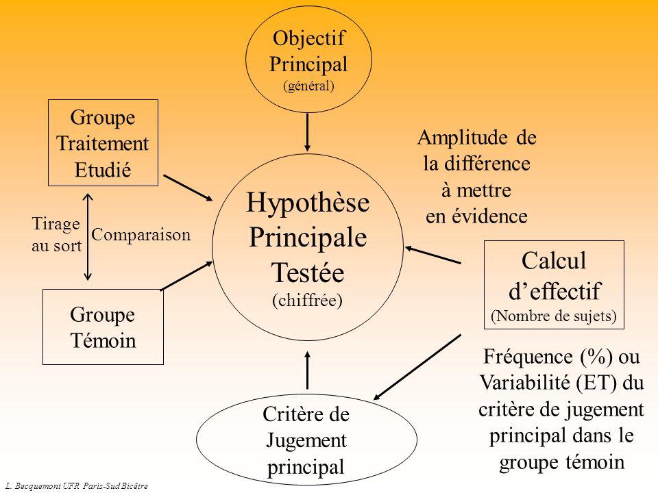 Hypothèse Principale Testée Calcul d'effectif Objectif Principal