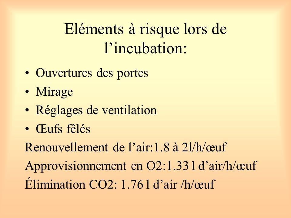 Eléments à risque lors de l'incubation: