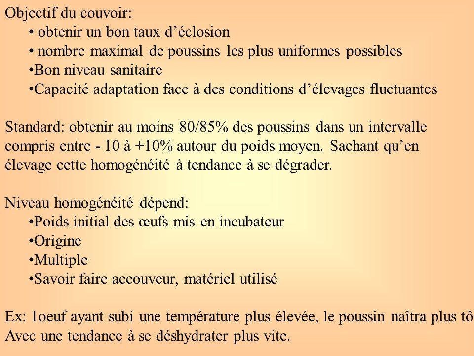 Objectif du couvoir: obtenir un bon taux d'éclosion. nombre maximal de poussins les plus uniformes possibles.