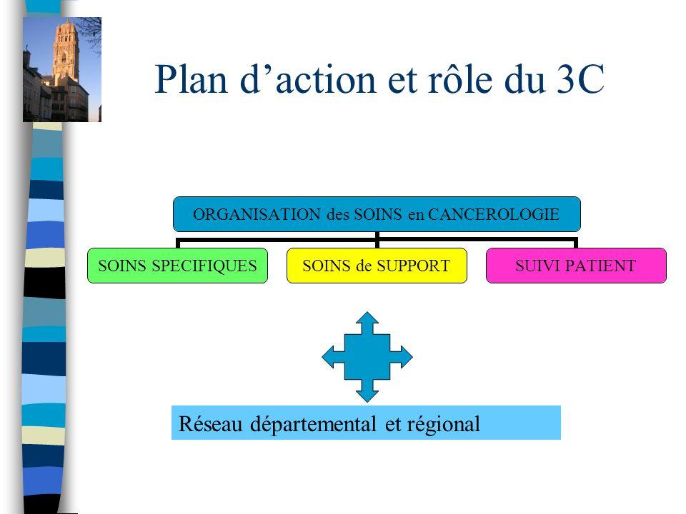 Plan d'action et rôle du 3C