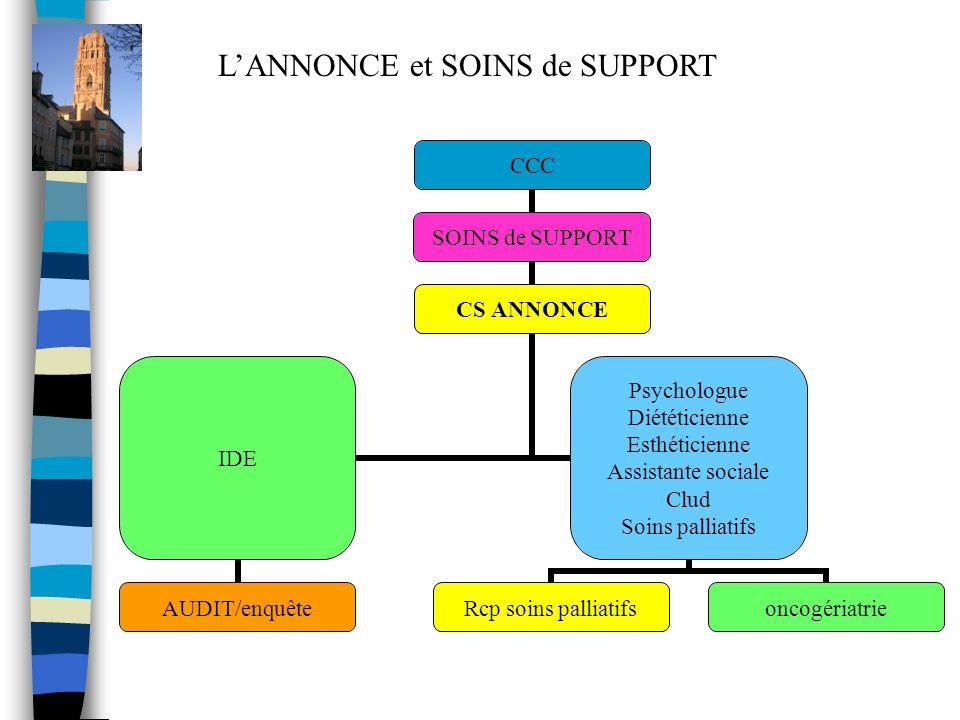 L'ANNONCE et SOINS de SUPPORT