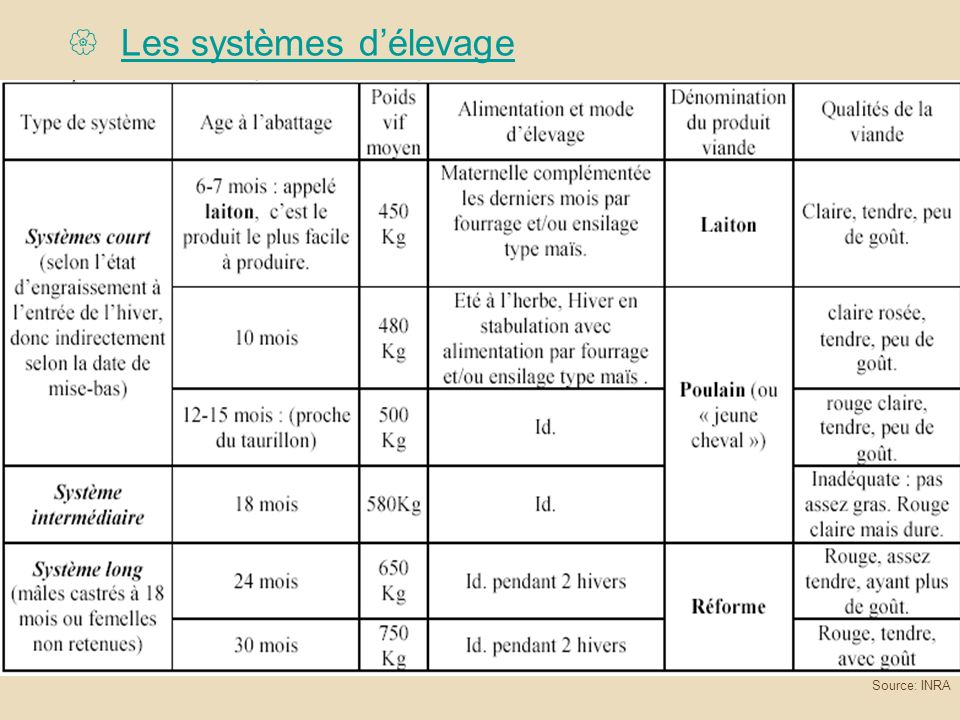 Les systèmes d'élevage