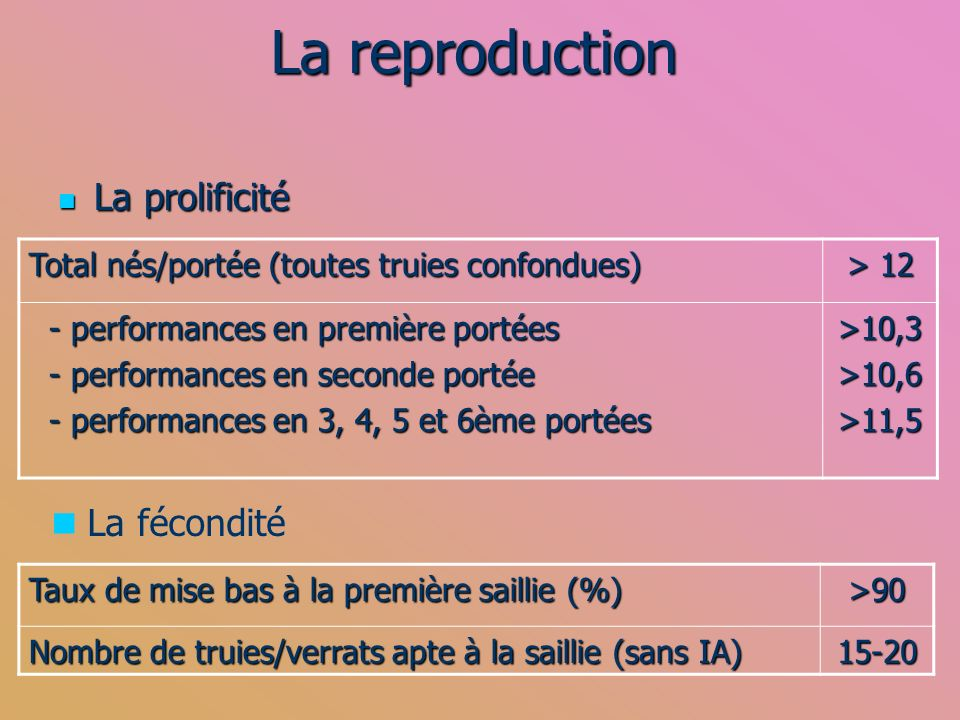 La reproduction La prolificité La fécondité