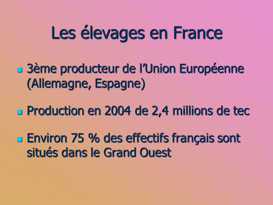 Les élevages en France 3ème producteur de l'Union Européenne (Allemagne, Espagne) Production en 2004 de 2,4 millions de tec.