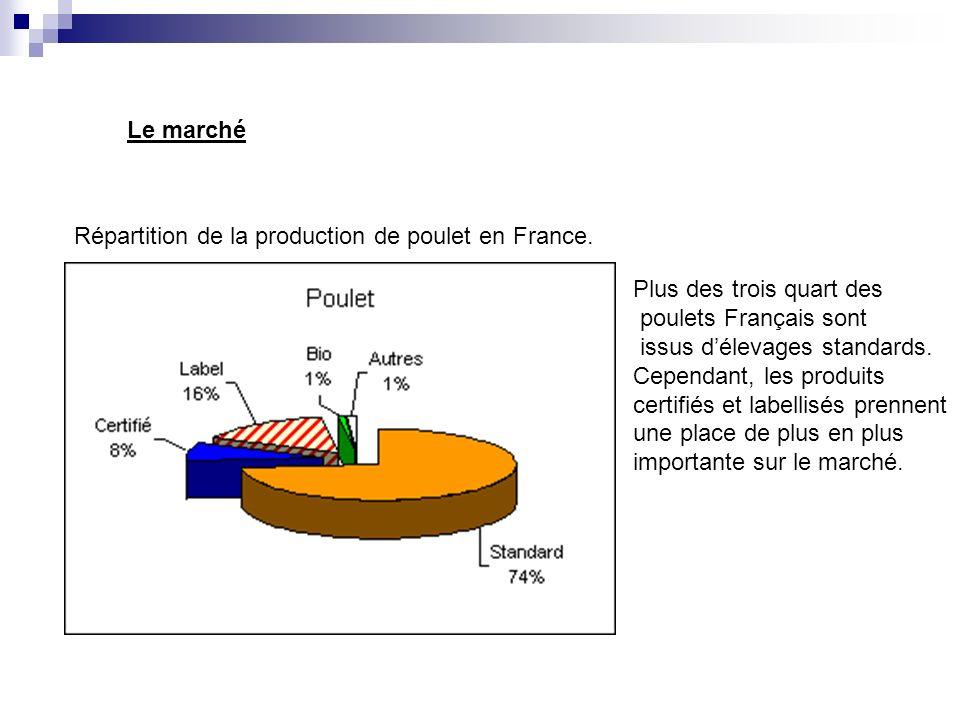 Le marché Répartition de la production de poulet en France. Plus des trois quart des. poulets Français sont.