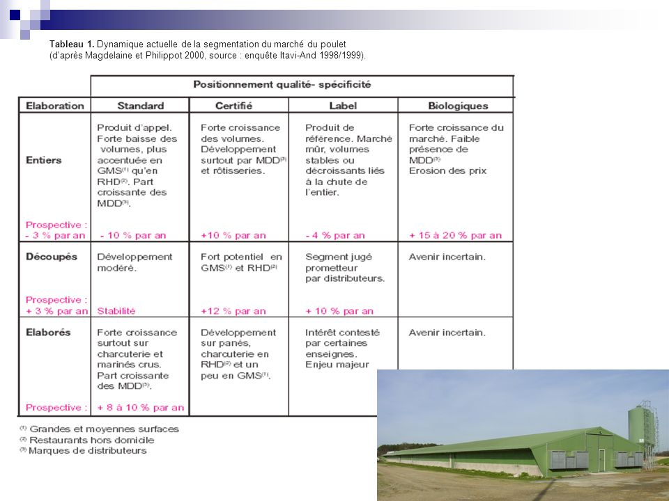 Tableau 1. Dynamique actuelle de la segmentation du marché du poulet