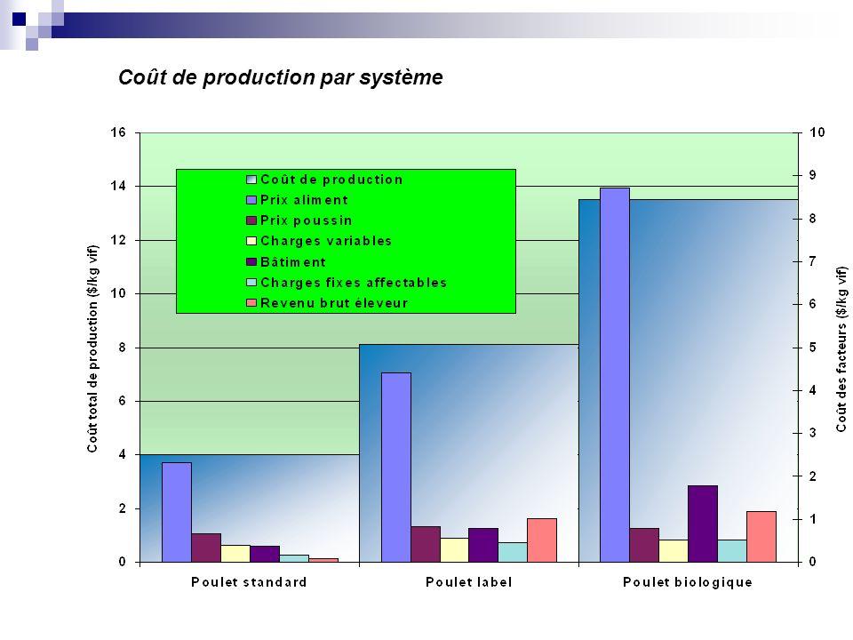 Coût de production par système
