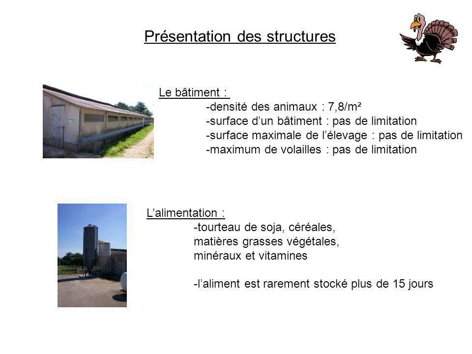Présentation des structures