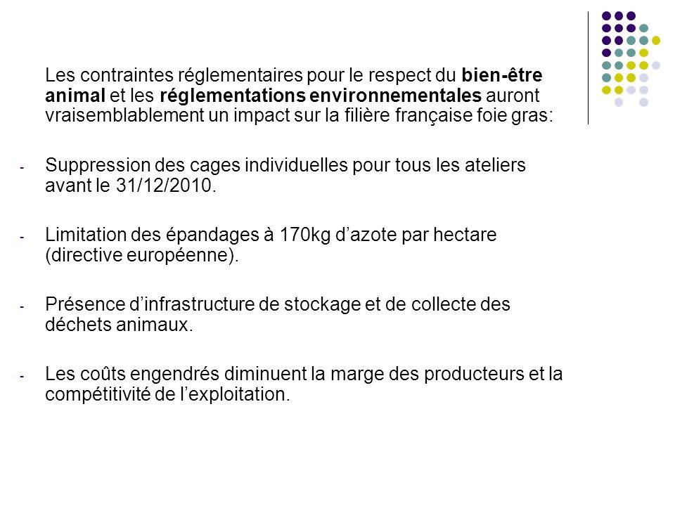 Les contraintes réglementaires pour le respect du bien-être animal et les réglementations environnementales auront vraisemblablement un impact sur la filière française foie gras: