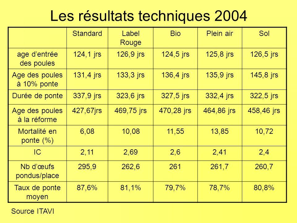 Les résultats techniques 2004