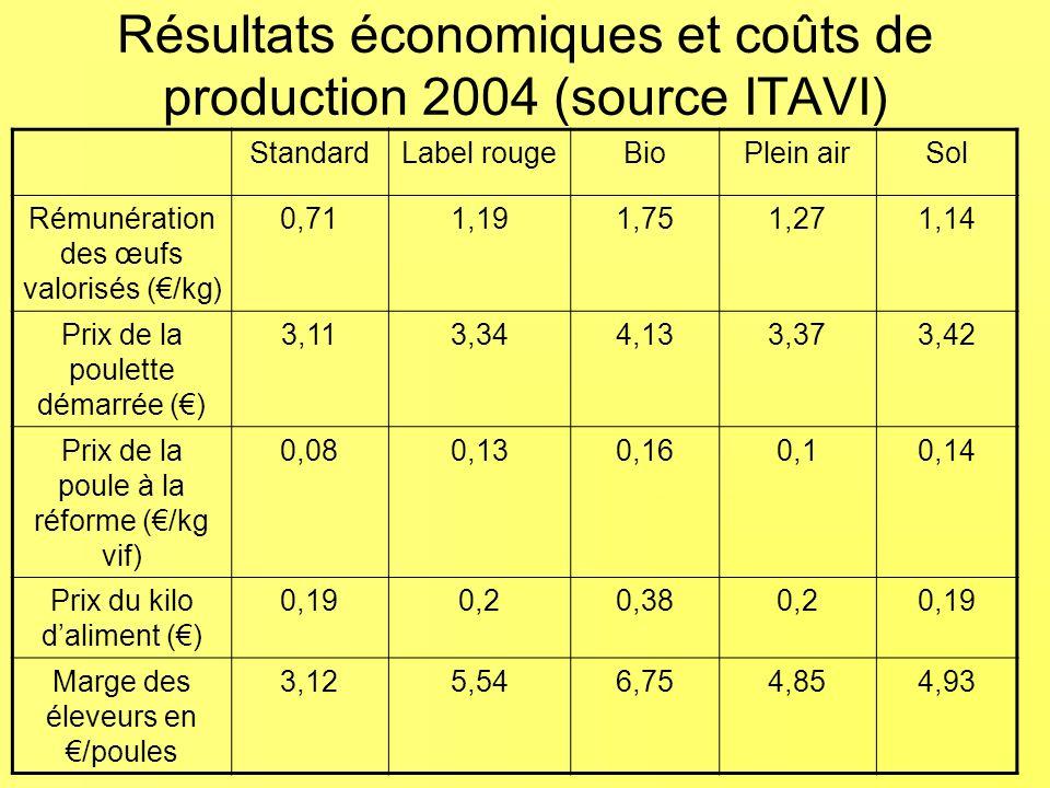Résultats économiques et coûts de production 2004 (source ITAVI)