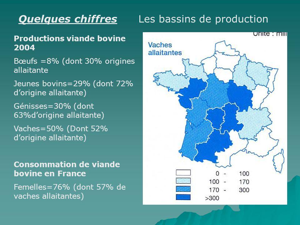 Quelques chiffres Les bassins de production