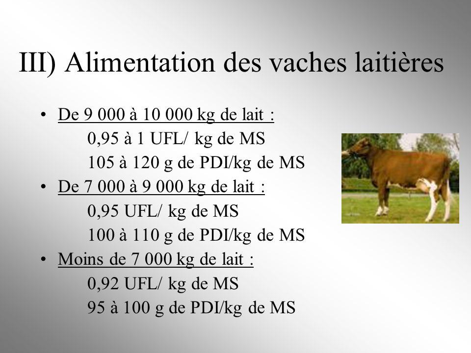 III) Alimentation des vaches laitières