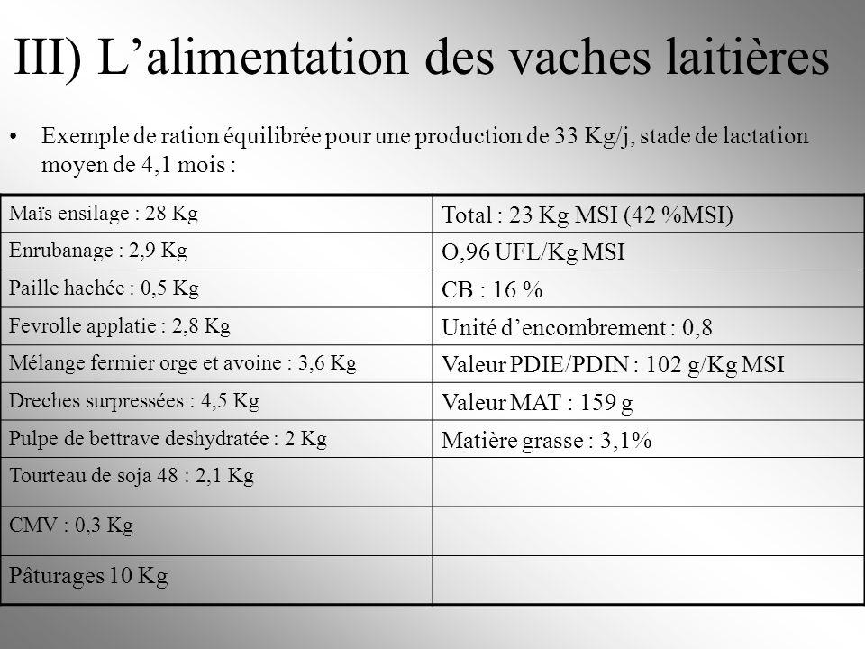 III) L'alimentation des vaches laitières