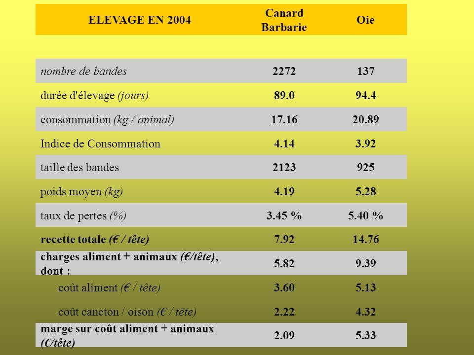 ELEVAGE EN 2004 Canard Barbarie. Oie. nombre de bandes. 2272. 137. durée d élevage (jours) 89.0.