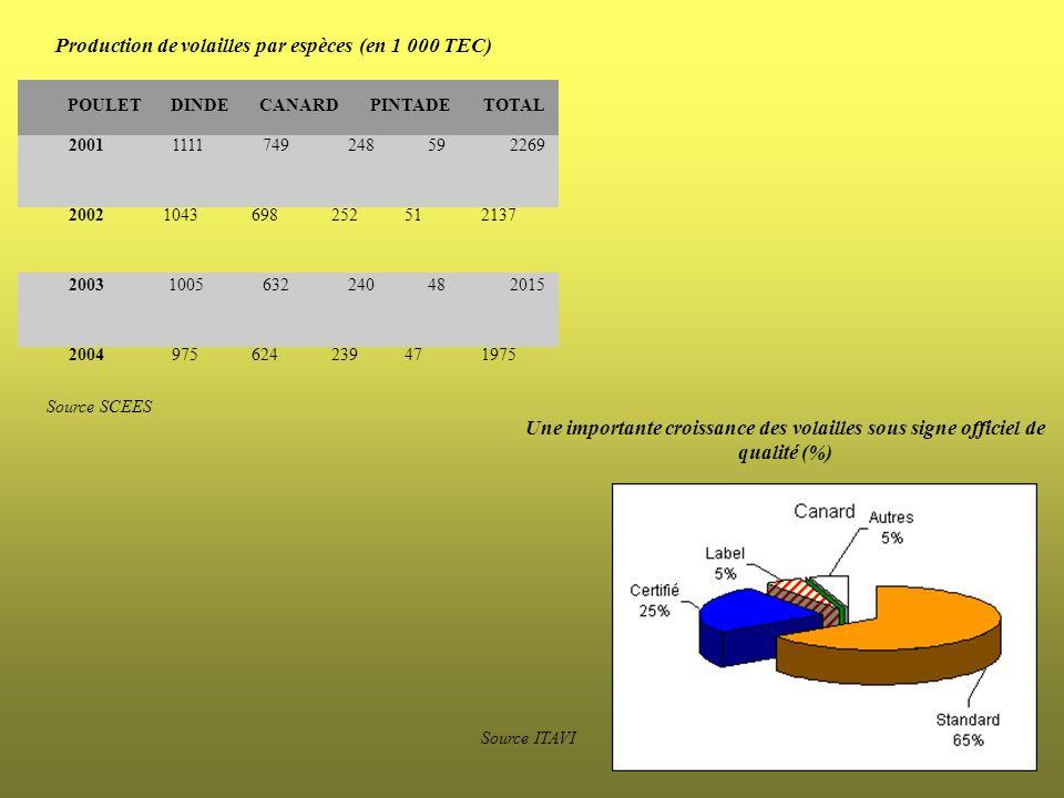 Production de volailles par espèces (en 1 000 TEC)
