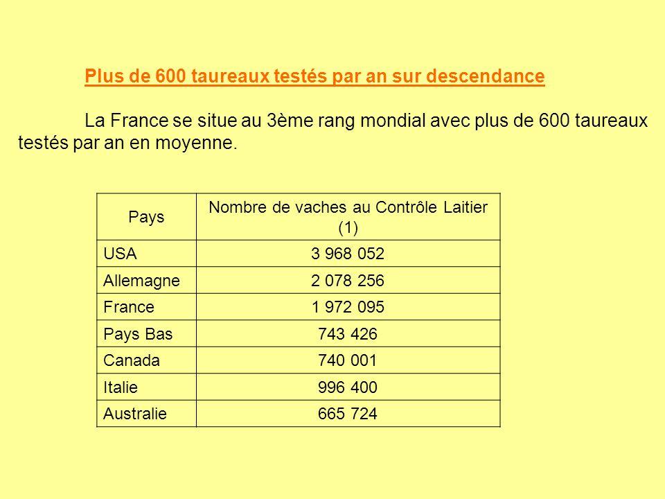 Nombre de vaches au Contrôle Laitier (1)