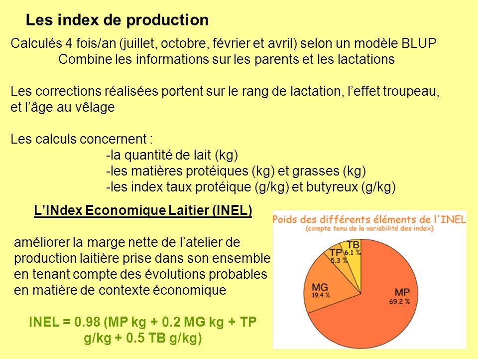 Les index de production