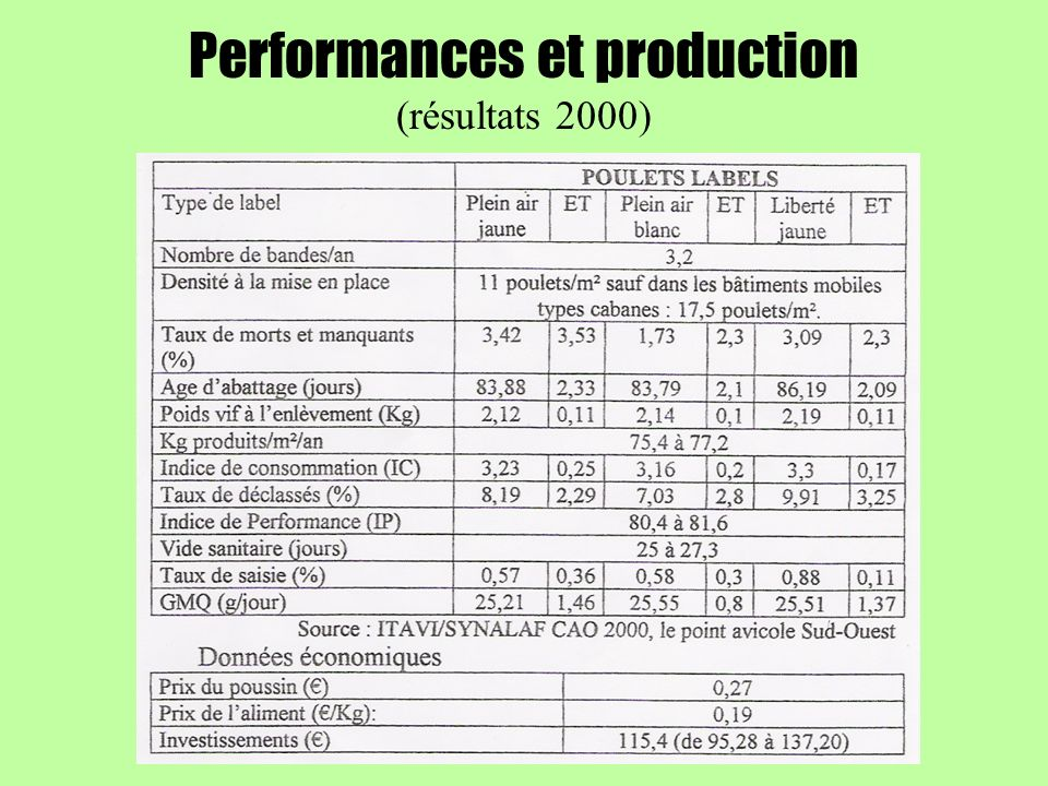 Performances et production (résultats 2000)