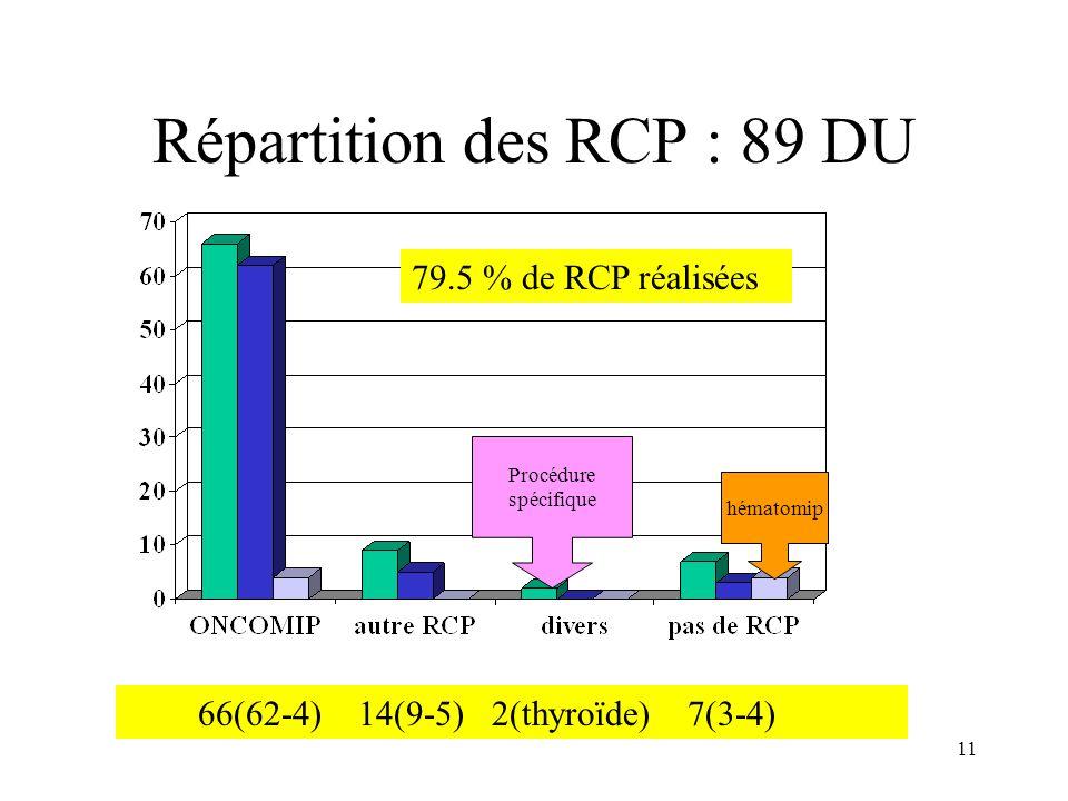 Répartition des RCP : 89 DU