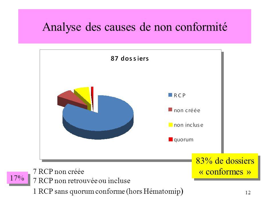 Analyse des causes de non conformité