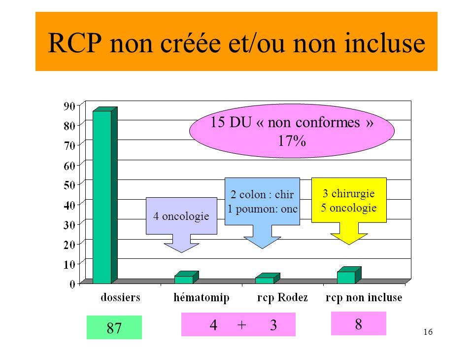 RCP non créée et/ou non incluse