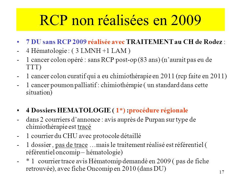 RCP non réalisées en 2009 7 DU sans RCP 2009 réalisée avec TRAITEMENT au CH de Rodez : 4 Hématologie : ( 3 LMNH +1 LAM )