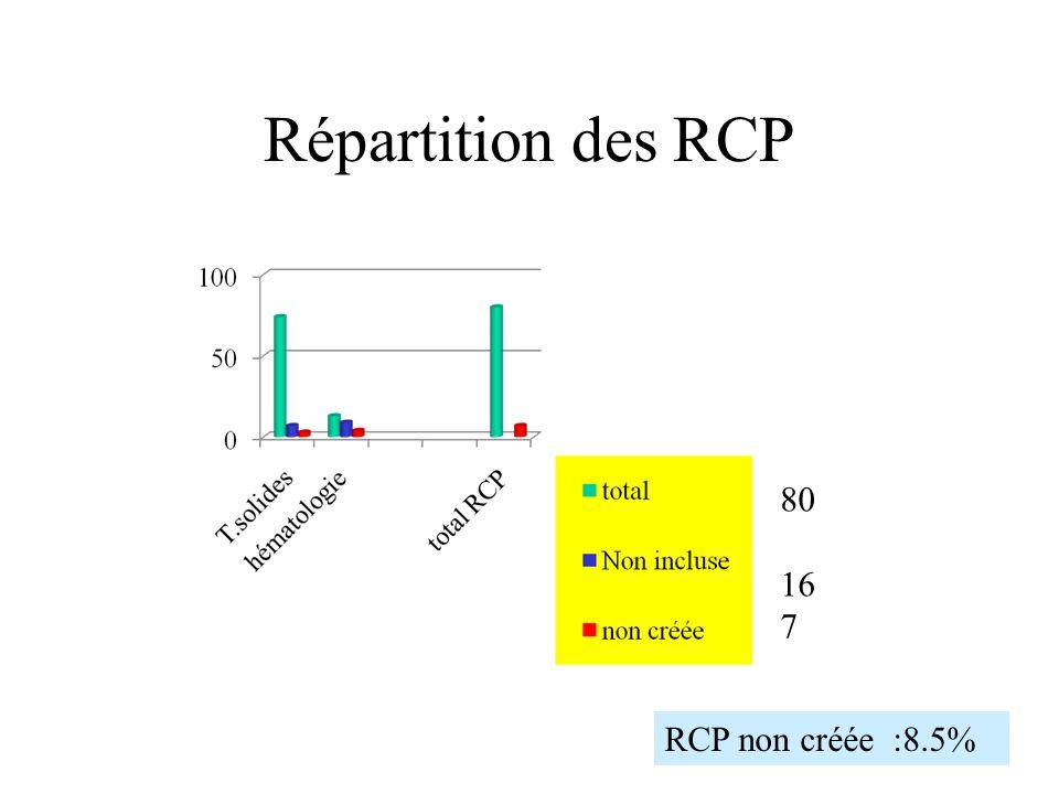 Répartition des RCP 80 16 7 RCP non créée :8.5%