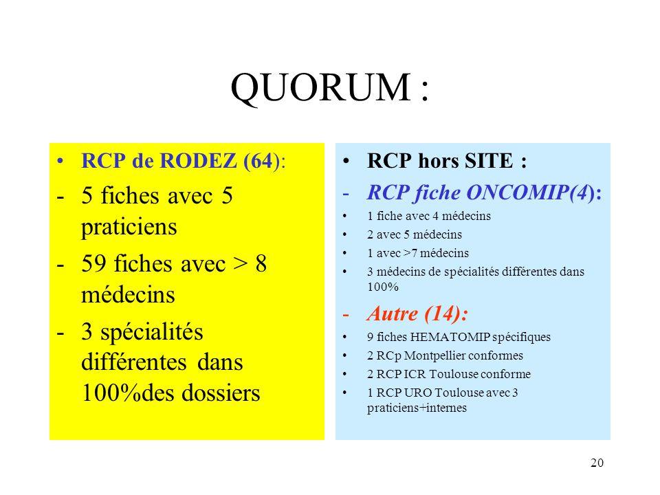 QUORUM : 5 fiches avec 5 praticiens 59 fiches avec > 8 médecins
