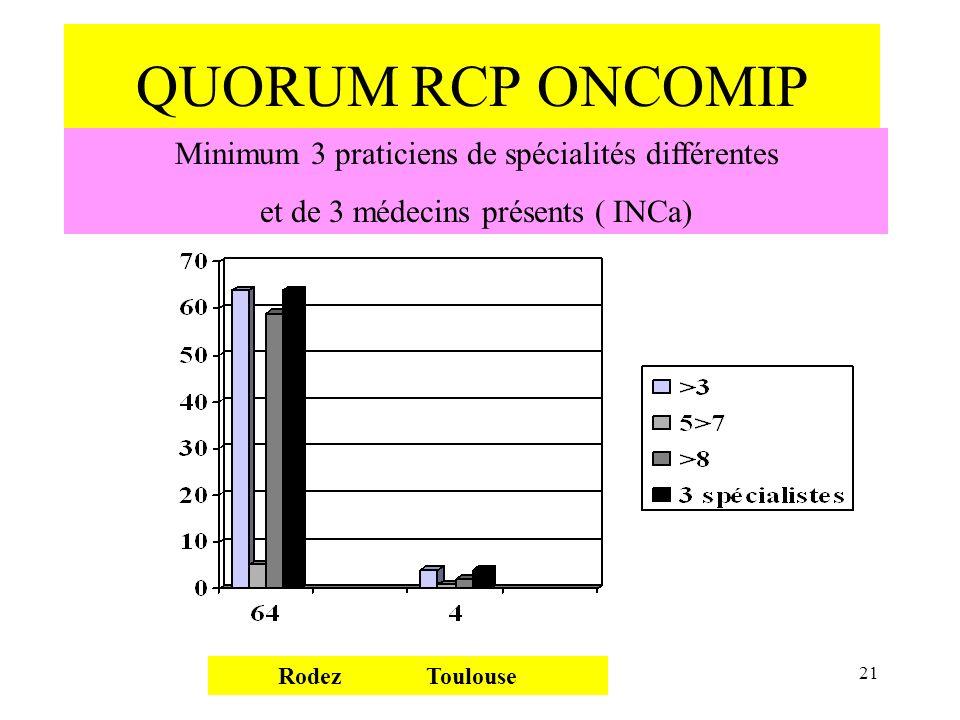 QUORUM RCP ONCOMIP Minimum 3 praticiens de spécialités différentes