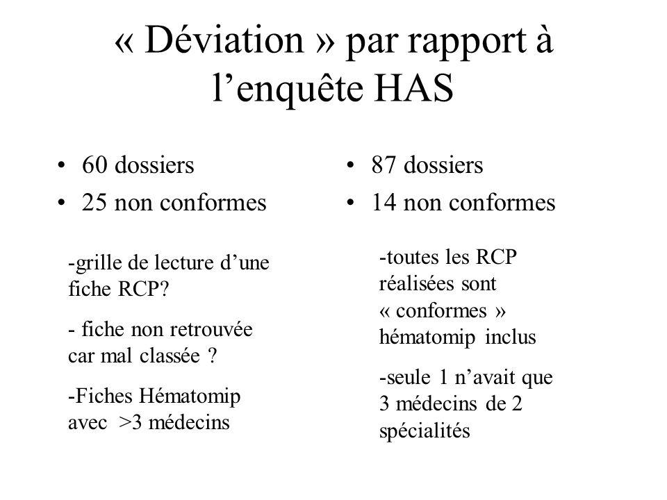 « Déviation » par rapport à l'enquête HAS