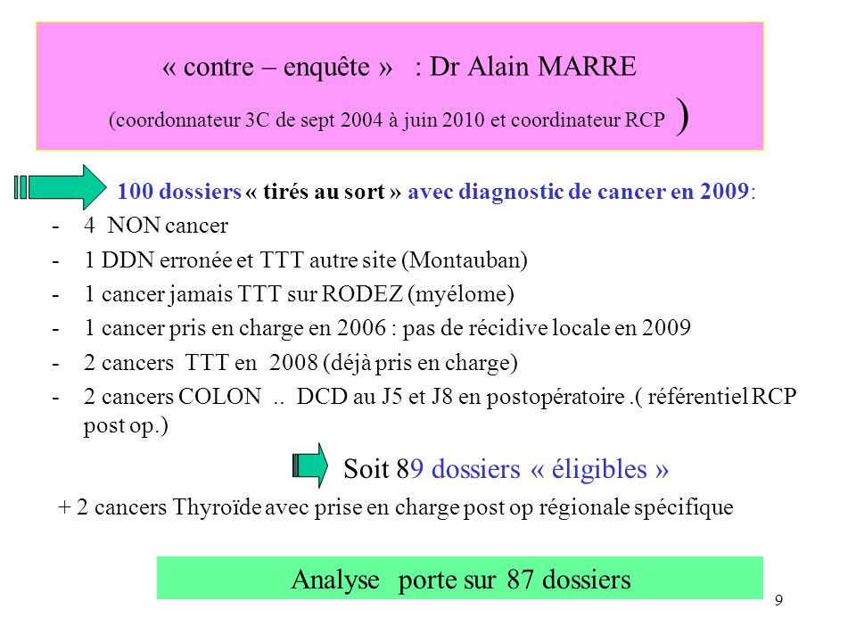 Analyse porte sur 87 dossiers