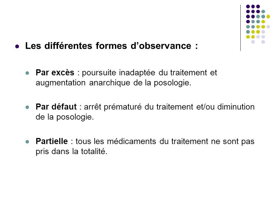 Les différentes formes d'observance :